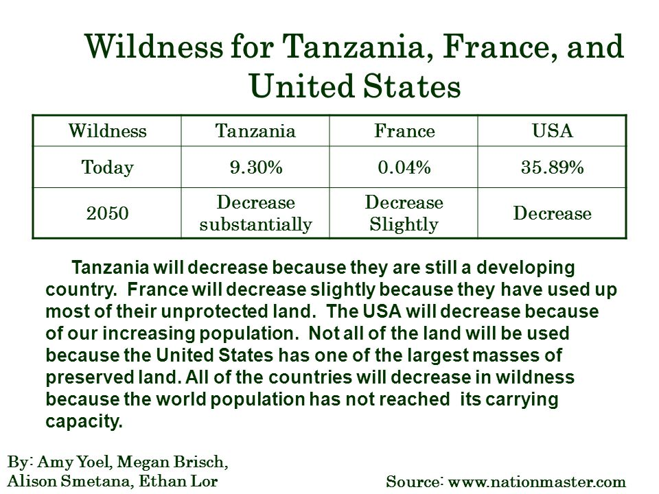 Wildness for Tanzania, France, and United States