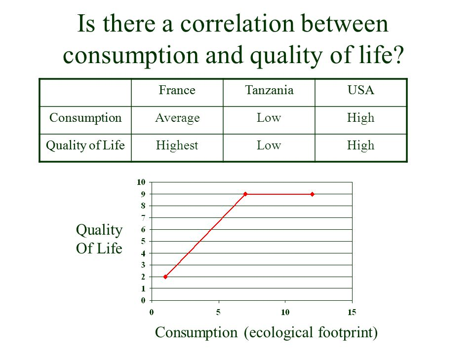 Is there a correlation between consumption and quality of life
