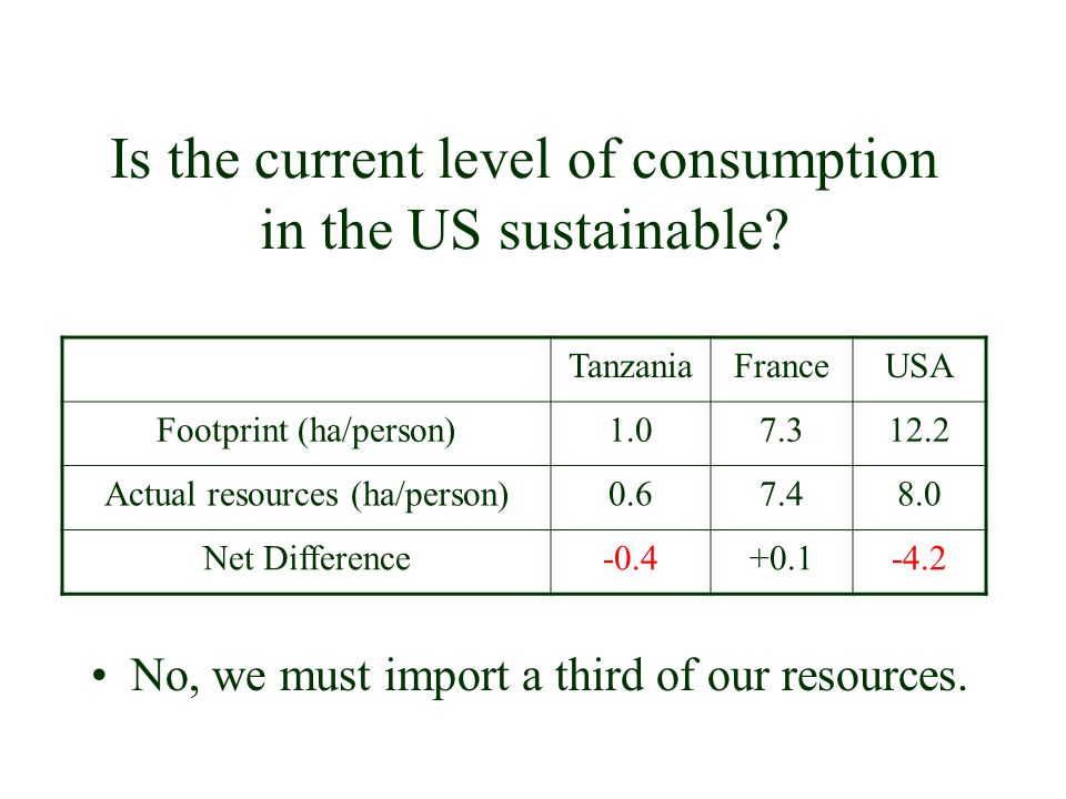 Is the current level of consumption in the US sustainable