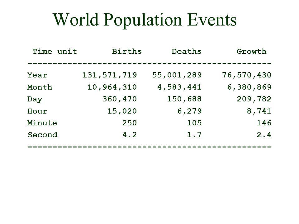 World Population Events