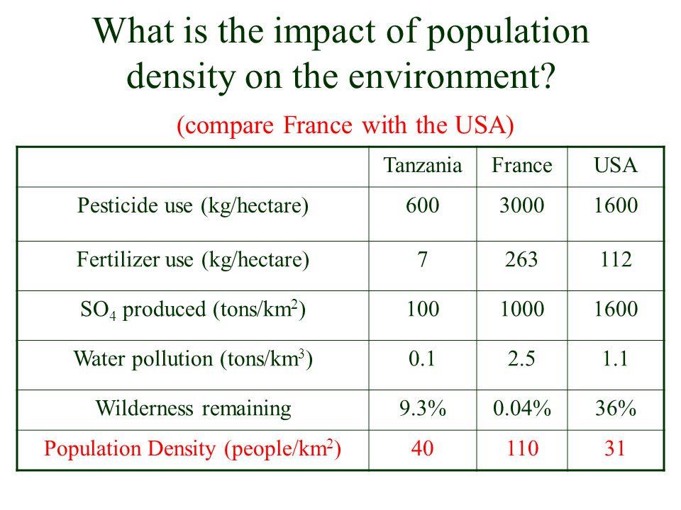 What is the impact of population density on the environment