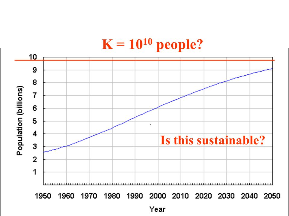 K = 1010 people Is this sustainable