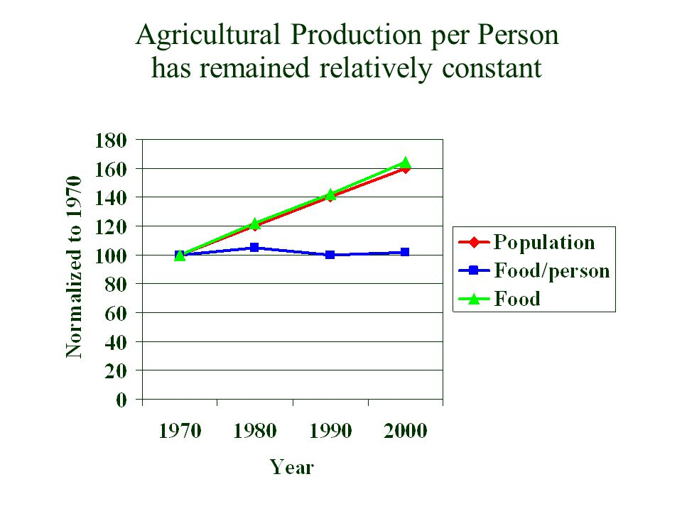 Agricultural Production per Person has remained relatively constant