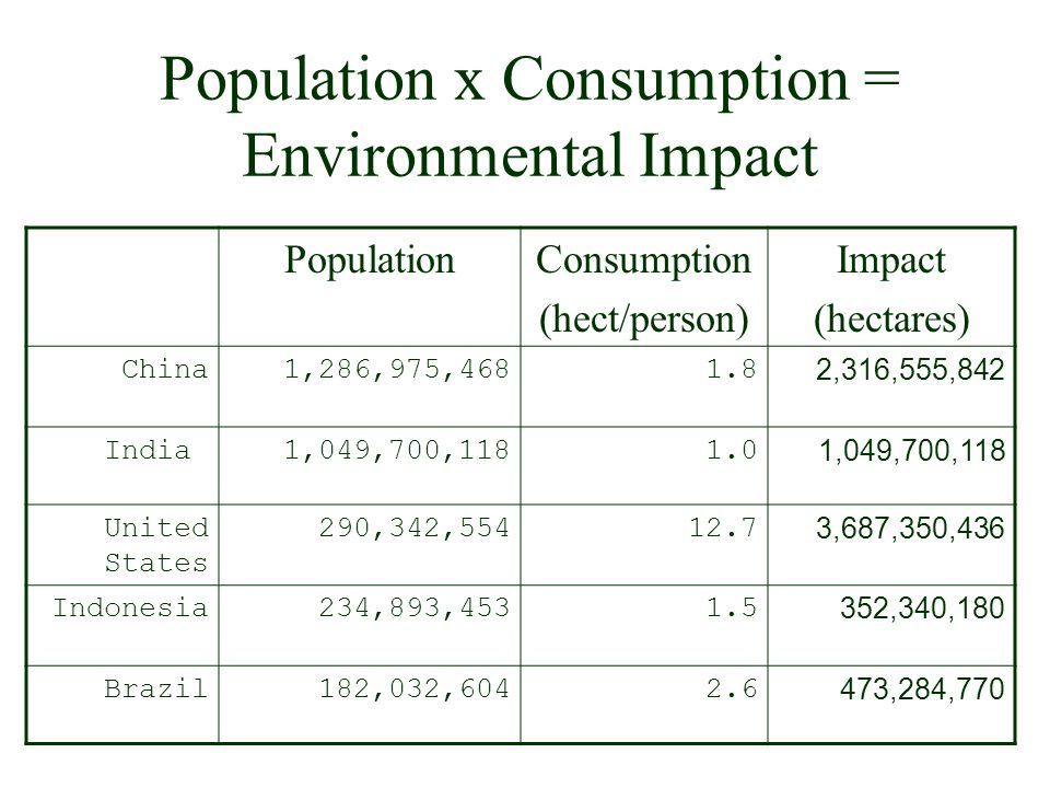 Population x Consumption = Environmental Impact