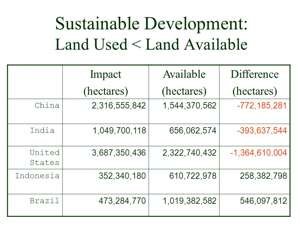 Sustainable Development: Land Used < Land Available