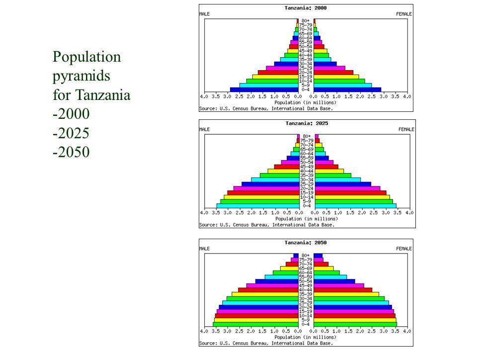 Population pyramids for Tanzania 2000 2025 2050