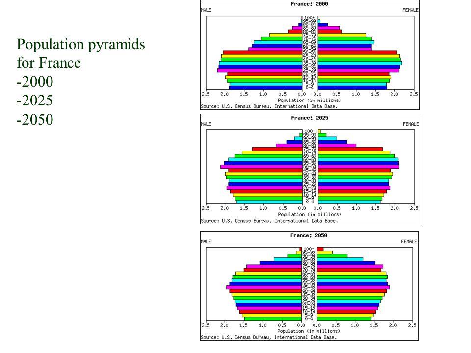 Population pyramids for France 2000 2025 2050