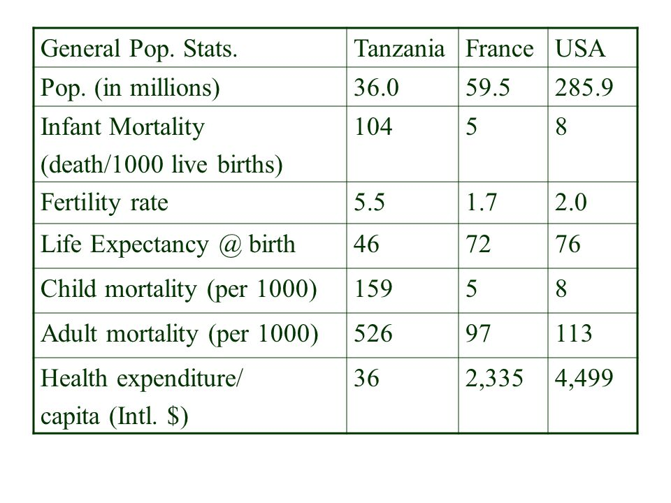 General Pop. Stats. Tanzania. France. USA. Pop. (in millions) 36.0. 59.5. 285.9. Infant Mortality.