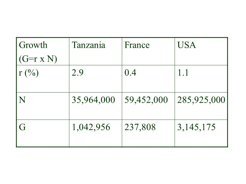 Growth (G=r x N) Tanzania. France. USA. r (%) 2.9. 0.4. 1.1. N. 35,964,000. 59,452,000. 285,925,000.
