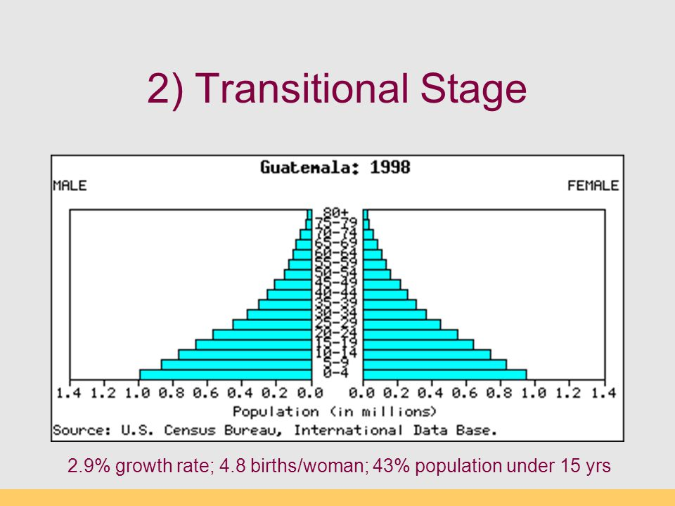 2) Transitional Stage Morocco, Guatemala, Philippines, 2.9% growth rate; 4.8 births/woman; 43% population under 15 yrs.