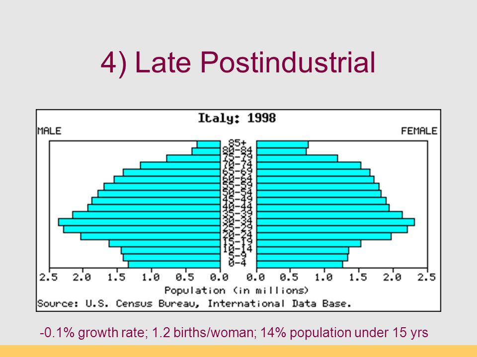 4) Late Postindustrial -0.1% growth rate; 1.2 births/woman; 14% population under 15 yrs