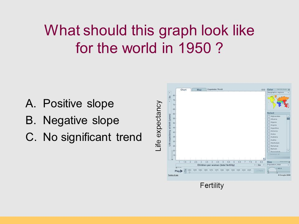 What should this graph look like for the world in 1950