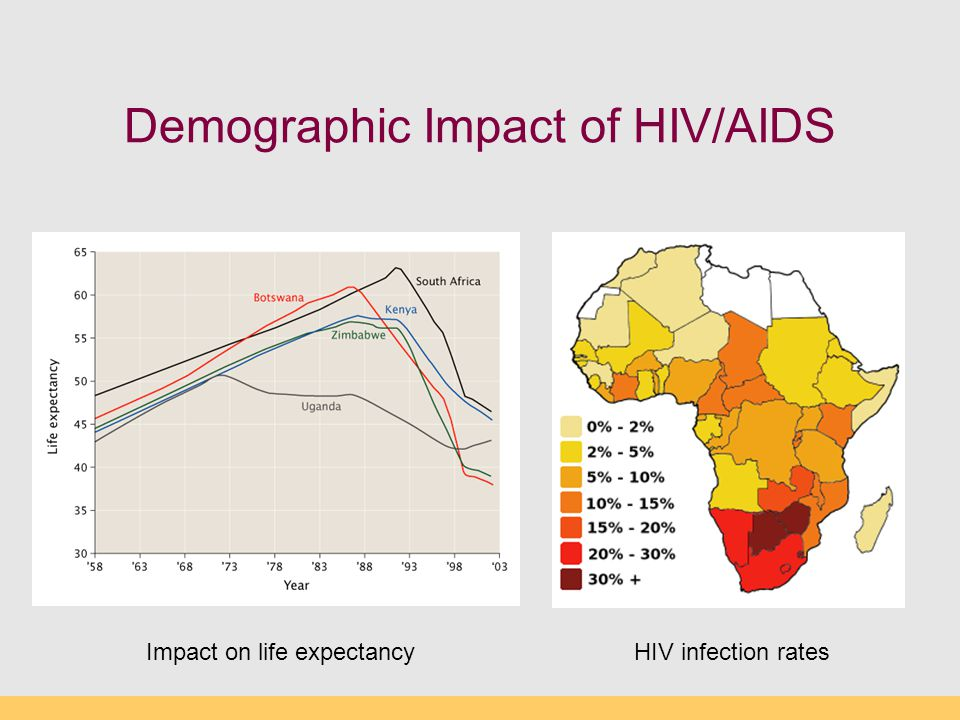 Demographic Impact of HIV/AIDS