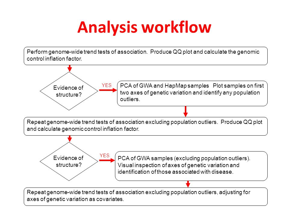 Analysis workflow Perform genome-wide trend tests of association. Produce QQ plot and calculate the genomic control inflation factor.