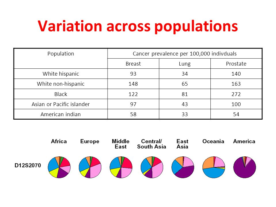 Variation across populations