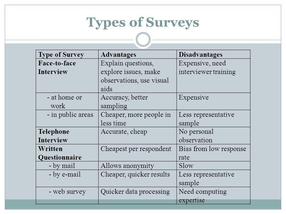 Types of Surveys Type of Survey Advantages Disadvantages