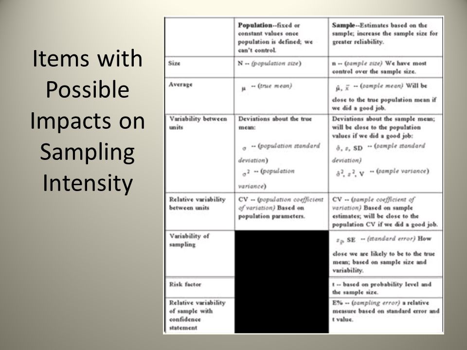 Items with Possible Impacts on Sampling Intensity