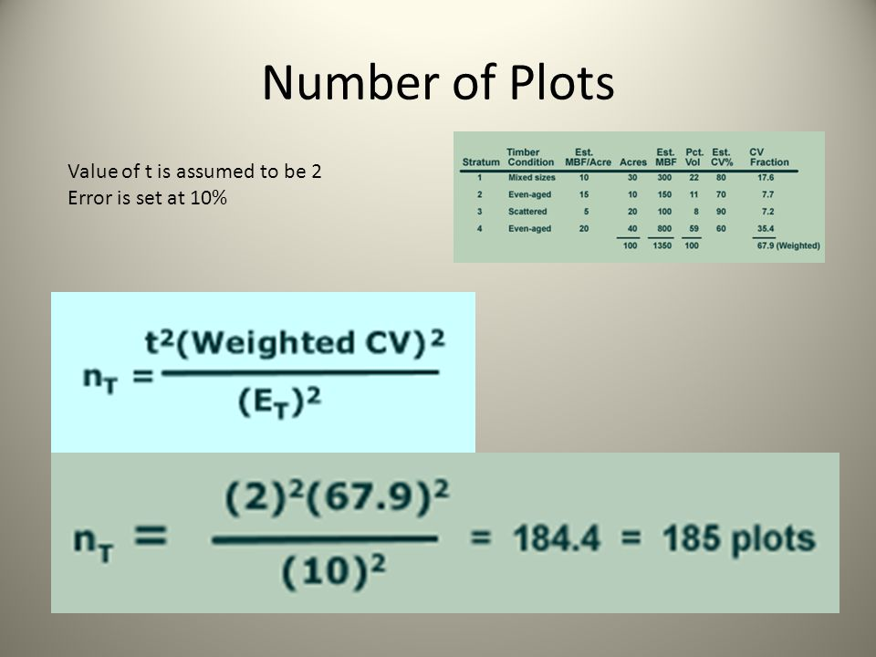 Number of Plots Value of t is assumed to be 2 Error is set at 10%