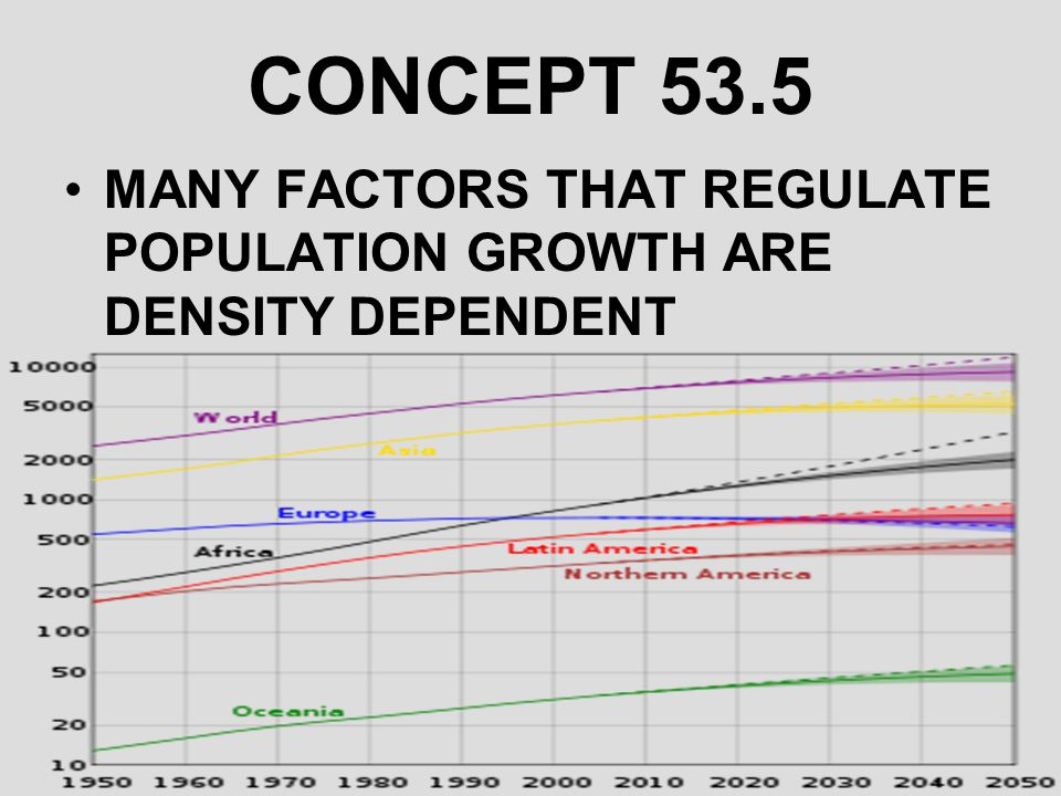CONCEPT 53.5 MANY FACTORS THAT REGULATE POPULATION GROWTH ARE DENSITY DEPENDENT