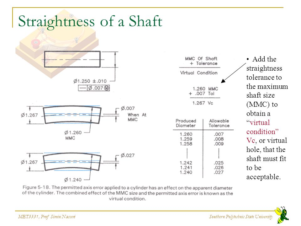 Straightness of a Shaft