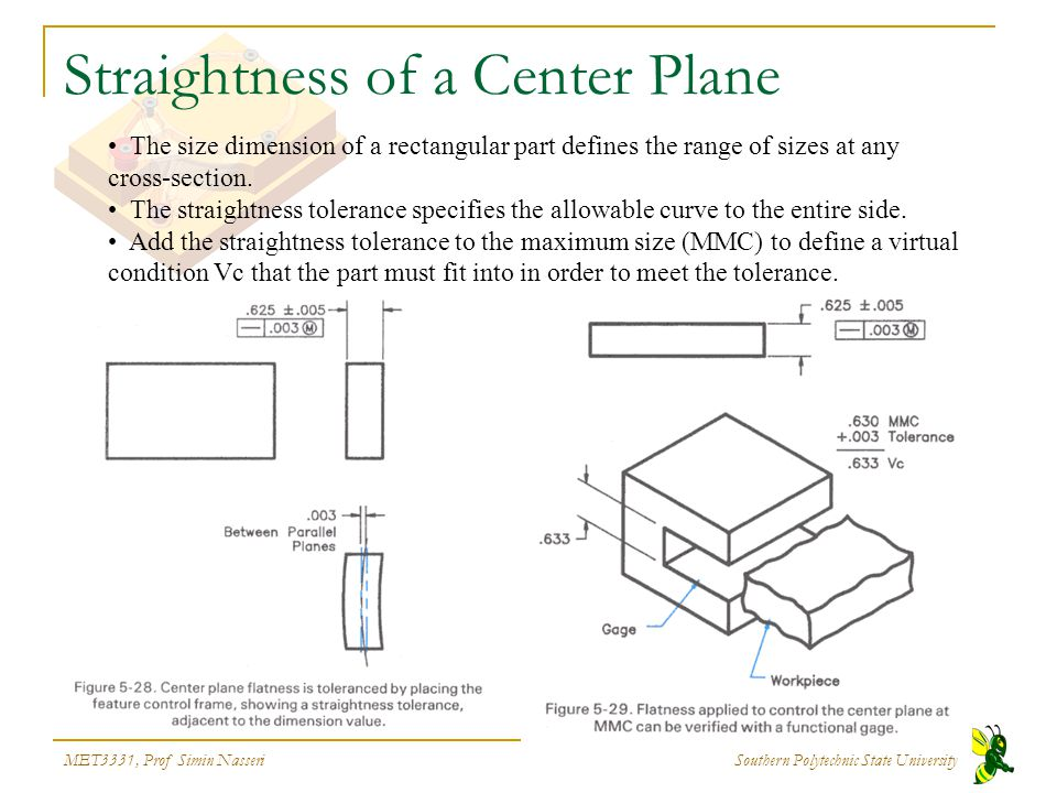 Straightness of a Center Plane