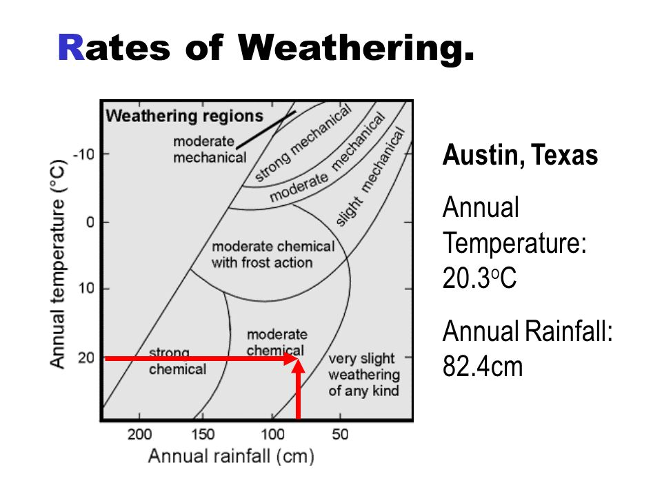 Rates of Weathering. Austin, Texas Annual Temperature: 20.3oC