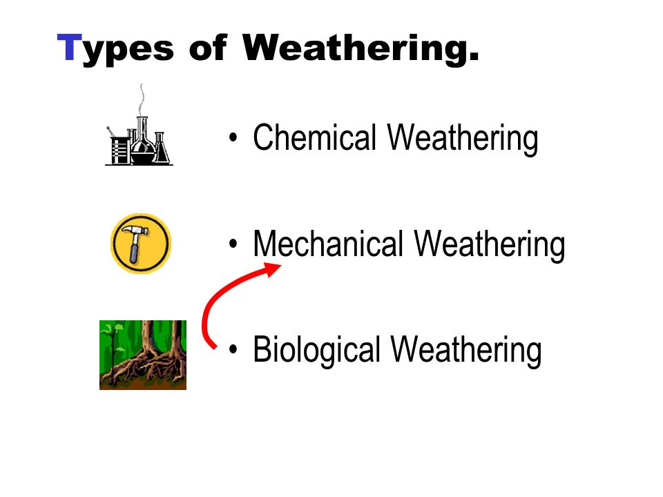 Types of Weathering. Chemical Weathering Mechanical Weathering Biological Weathering