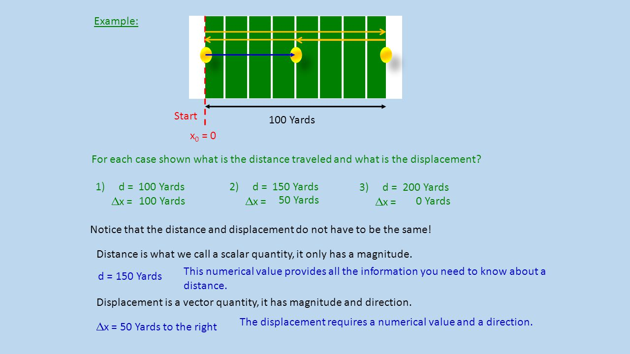 Example: Start. x0 = 0. 100 Yards. For each case shown what is the distance traveled and what is the displacement