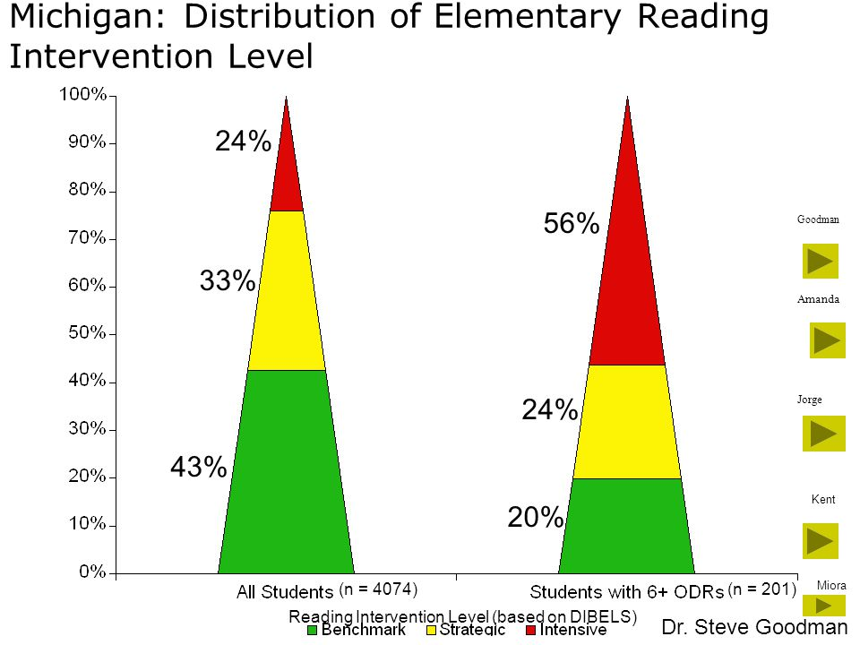 Michigan: Distribution of Elementary Reading Intervention Level