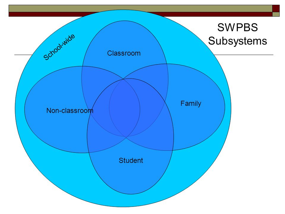 SWPBS Subsystems School-wide Classroom Family Non-classroom Student