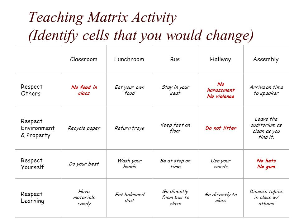 Teaching Matrix Activity (Identify cells that you would change)