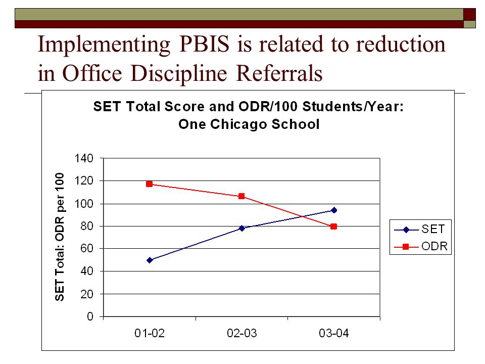 Implementing PBIS is related to reduction in Office Discipline Referrals