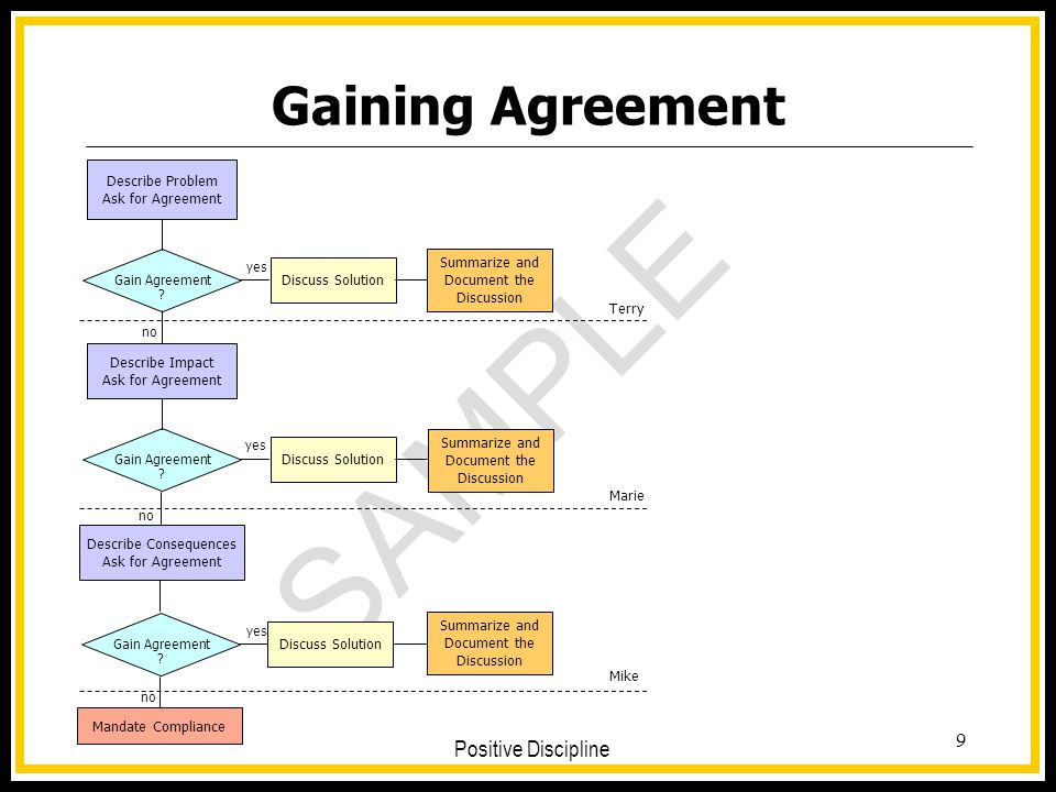 Gaining Agreement Describe Problem Ask for Agreement