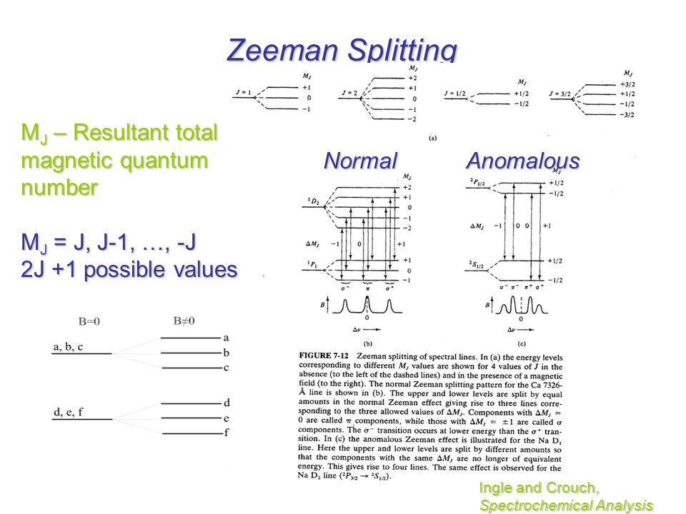 Zeeman Splitting MJ – Resultant total magnetic quantum number