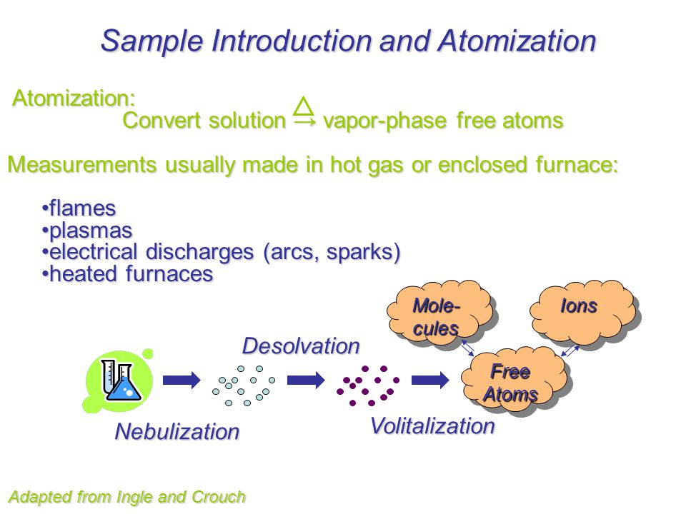 Sample Introduction and Atomization