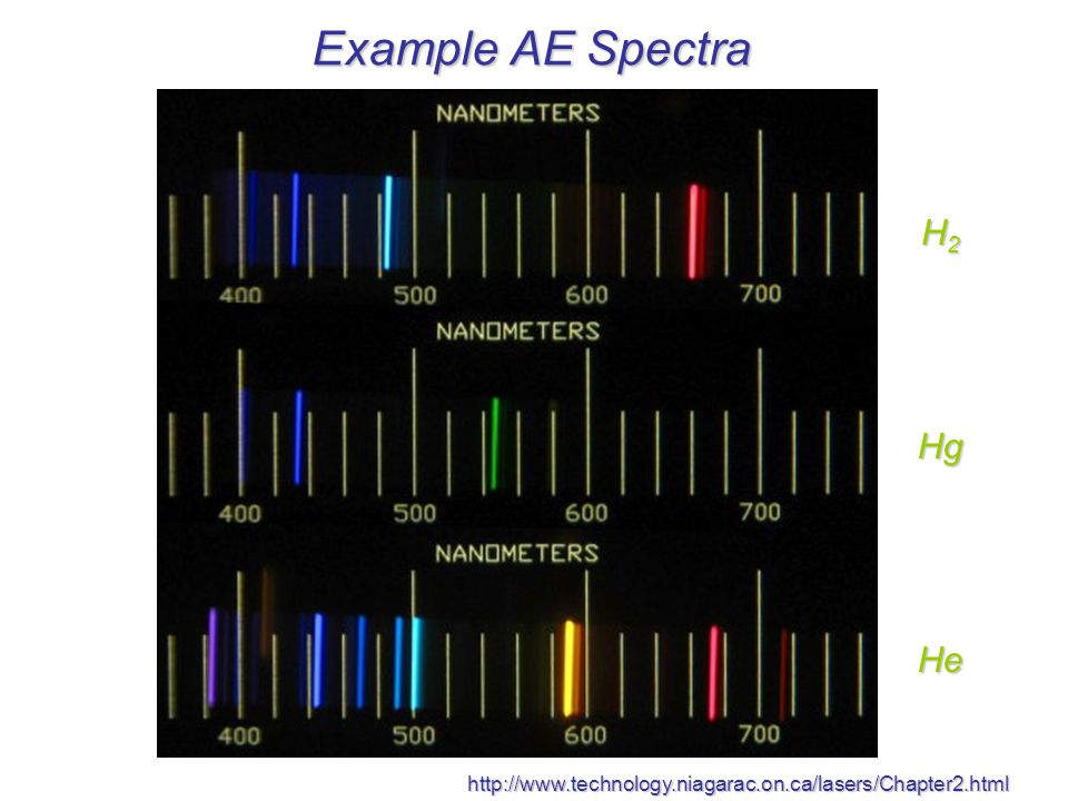 Example AE Spectra H2 Hg He