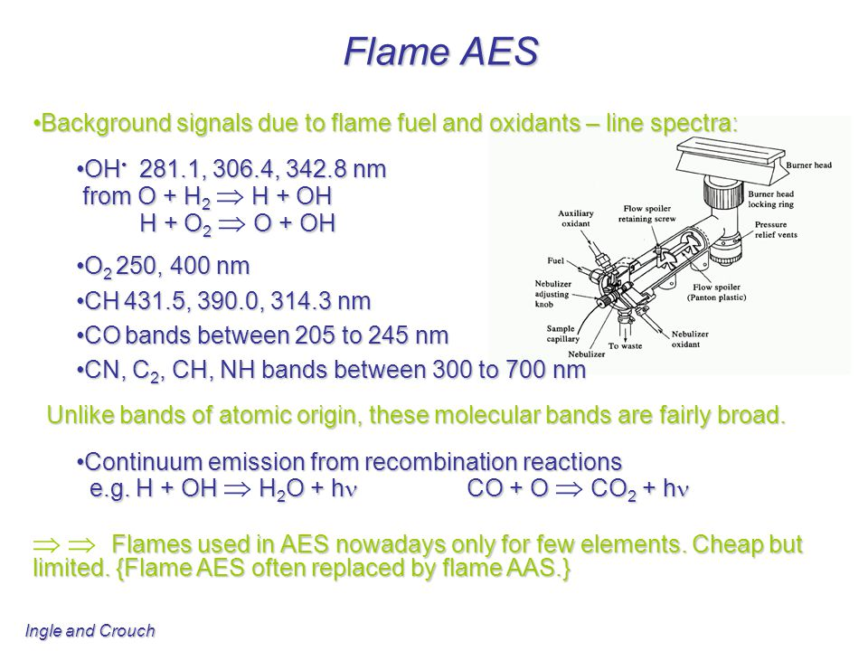 Flame AES Background signals due to flame fuel and oxidants – line spectra: OH• 281.1, 306.4, 342.8 nm.
