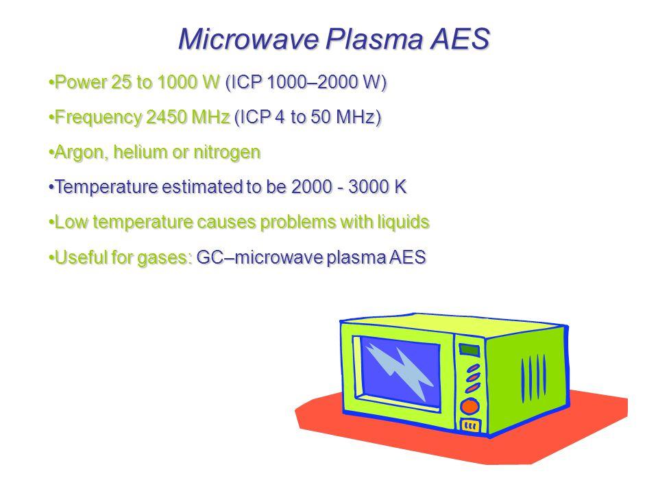 Microwave Plasma AES Power 25 to 1000 W (ICP 1000–2000 W)