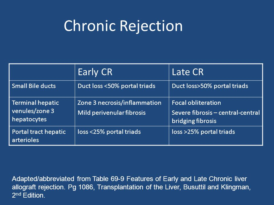 Chronic Rejection Early CR Late CR Small Bile ducts