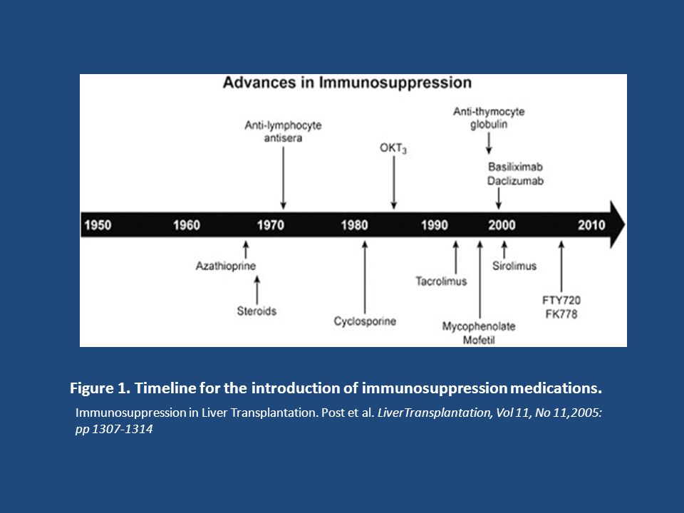 Figure 1. Timeline for the introduction of immunosuppression medications.
