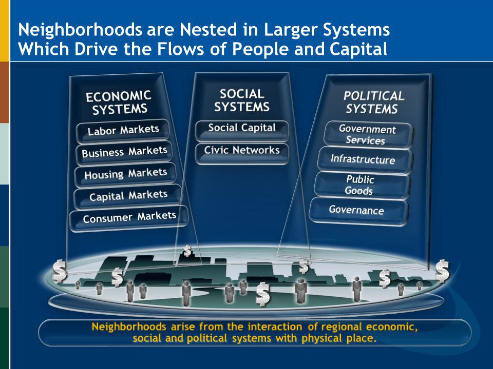 Neighborhoods are Nested in Larger Systems which drive the Flow of Capital and People