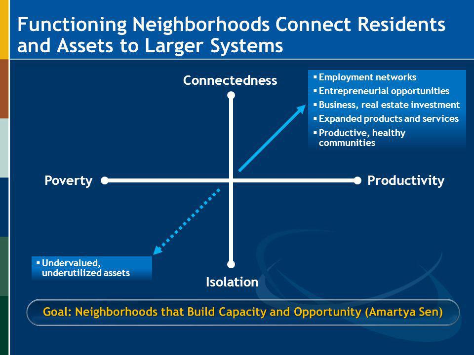 Goal: Neighborhoods that Build Capacity and Opportunity (Amartya Sen)
