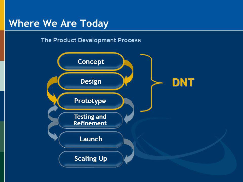 The Product Development Process Testing and Refinement