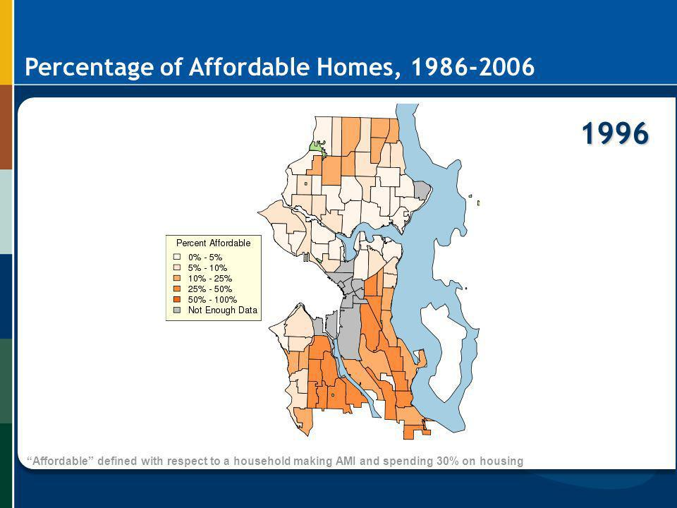 1996 Percentage of Affordable Homes,