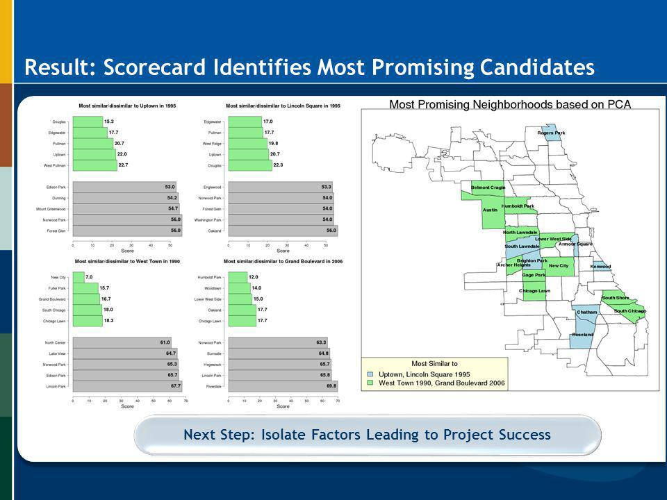 Result: Scorecard Identifies Most Promising Candidates