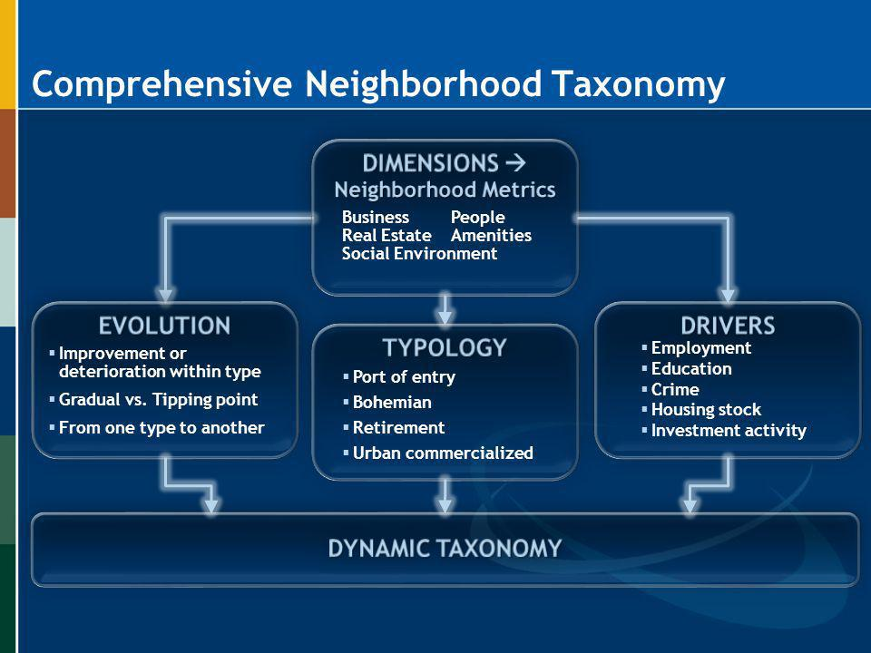 Comprehensive Neighborhood Taxonomy