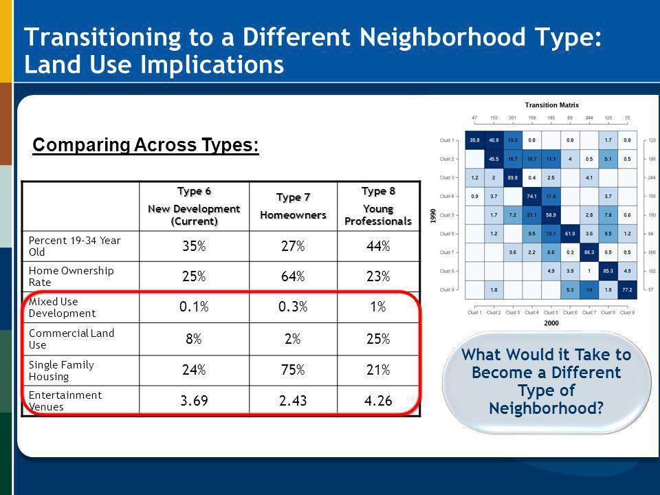 Transitioning to a Different Neighborhood Type: Land Use Implications