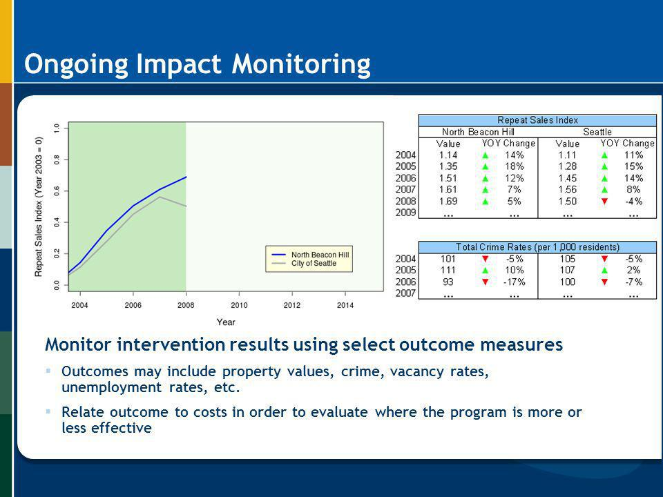 Ongoing Impact Monitoring