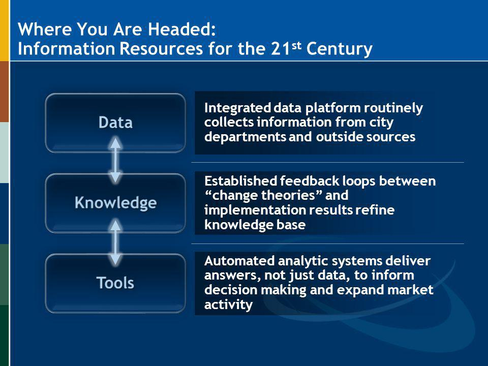 Where You Are Headed: Information Resources for the 21st Century