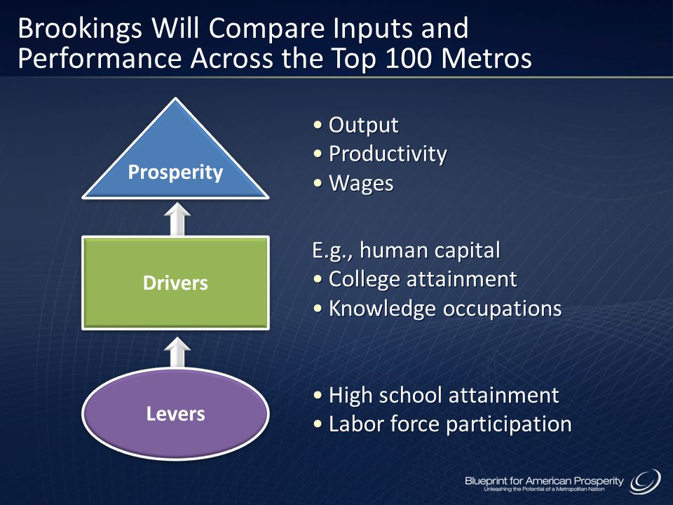 Brookings Will Compare Inputs and Performance Across the Top 100 Metros
